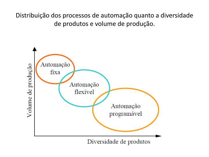 Distribuição dos processos de automação quanto a diversidade de produtos e volume de produção.