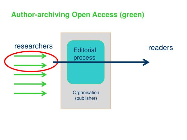 Author-archiving Open Access (green)