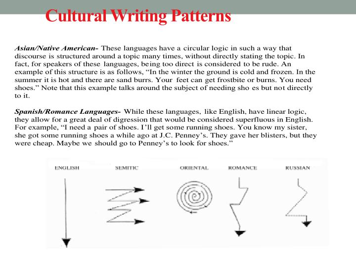 Cultural Writing Patterns