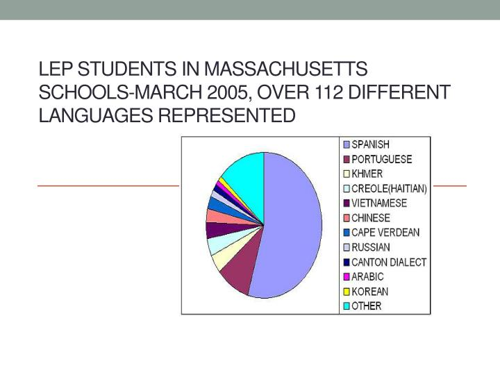 LEP Students in Massachusetts Schools-March