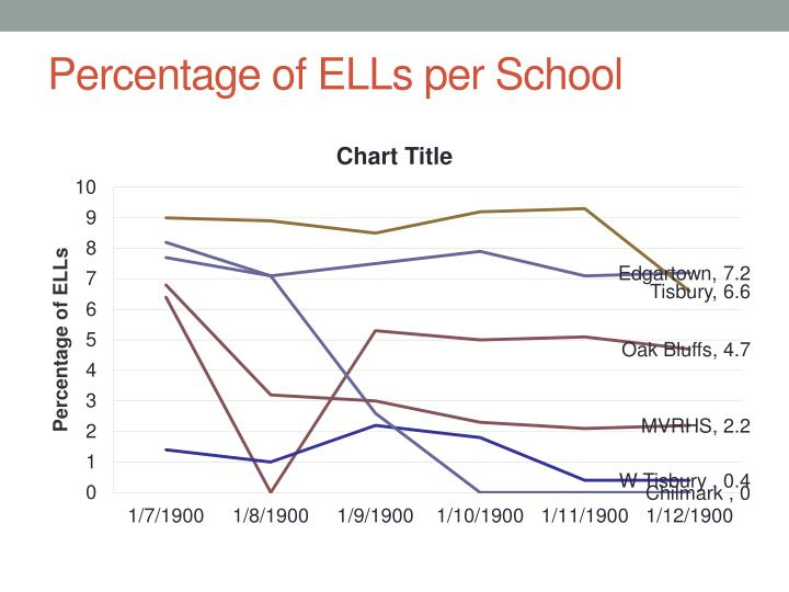 Percentage of ELLs per School