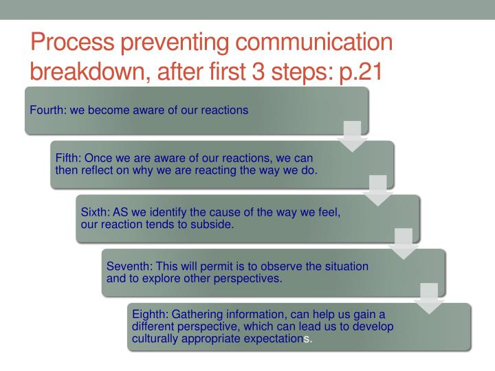 Process preventing communication breakdown, after first 3 steps: p.21