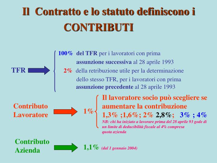 Il  Contratto e lo statuto definiscono i