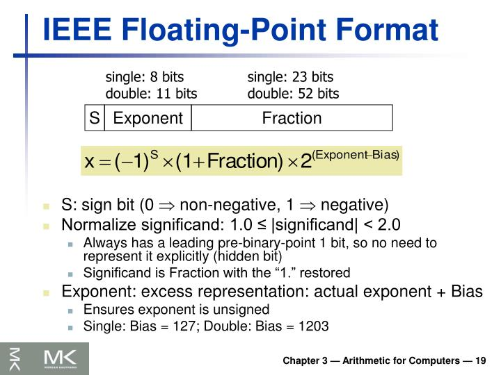 IEEE Floating-Point Format