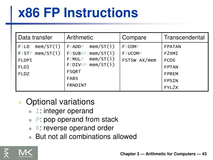 x86 FP Instructions