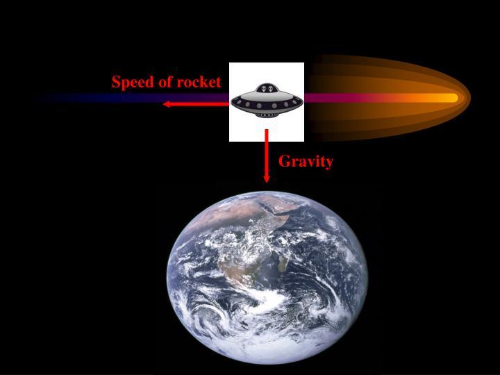 Speed of rocket