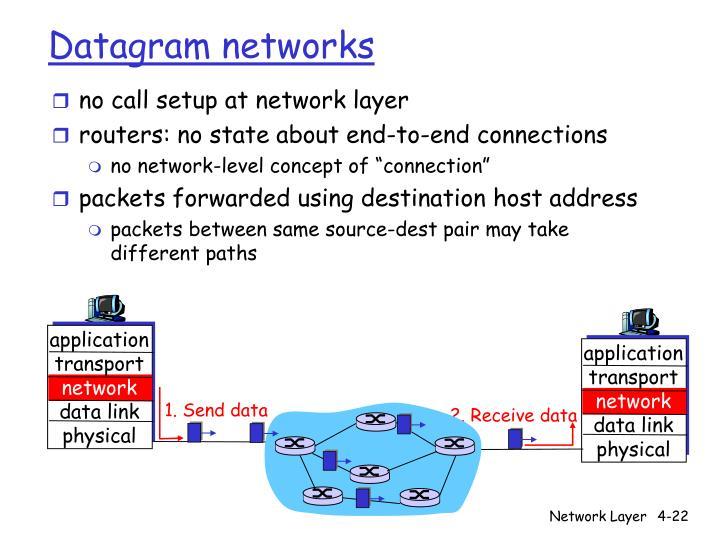 no call setup at network layer
