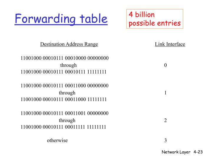 Forwarding table