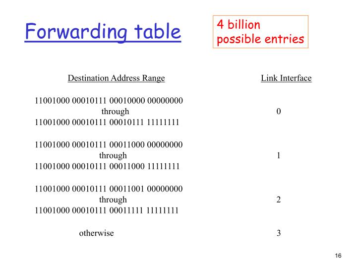 Forwarding table