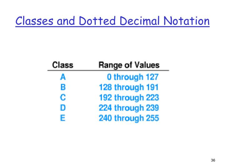 Classes and Dotted Decimal Notation