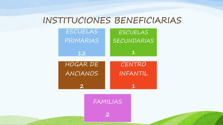 INSTITUCIONES BENEFICIARIAS