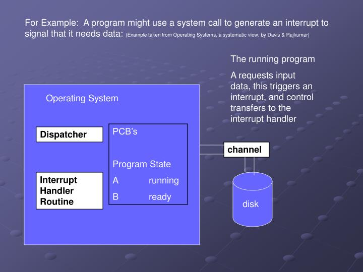 For Example:  A program might use a system call to generate an interrupt to signal that it needs data: