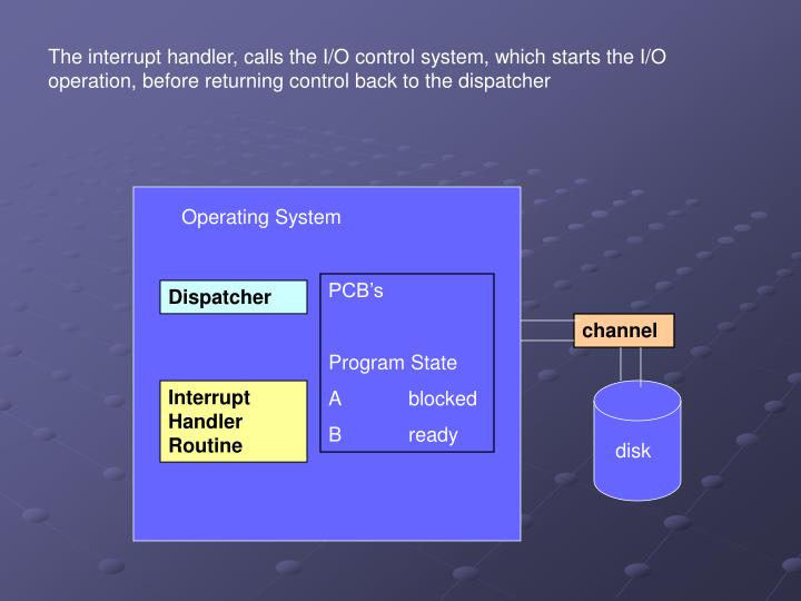The interrupt handler, calls the I/O control system, which starts the I/O operation, before returning control back to the dispatcher