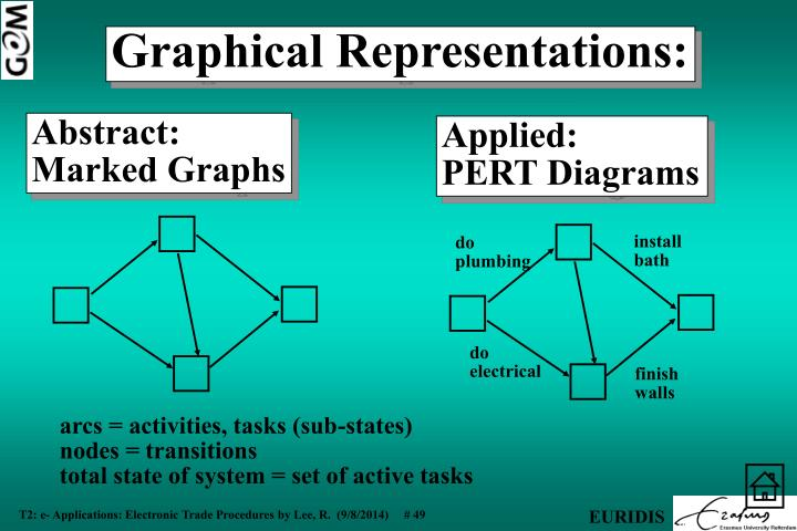 arcs = activities, tasks (sub-states)