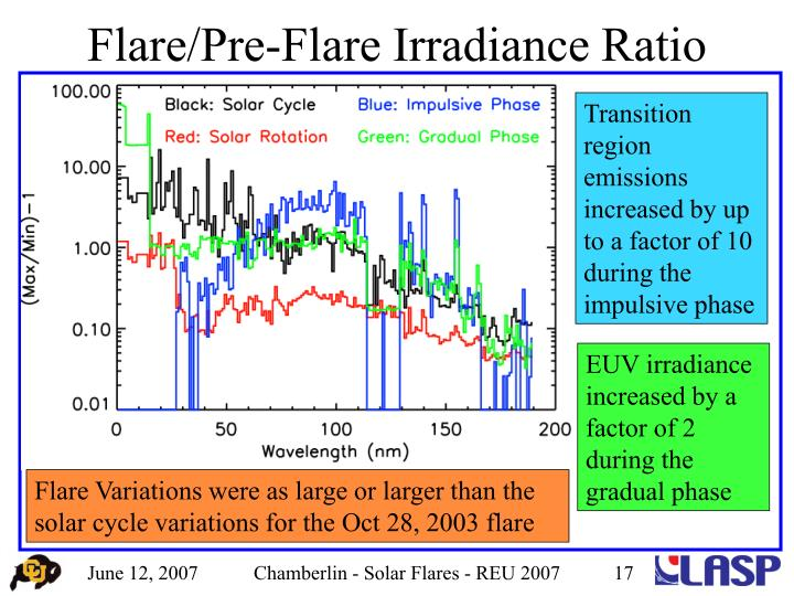 Flare/Pre-Flare Irradiance Ratio