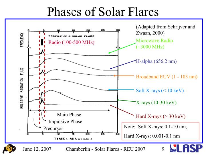 Phases of Solar Flares