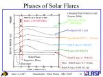 phases of solar flares1