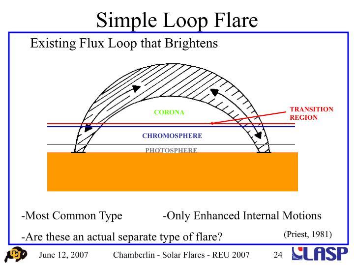 Simple Loop Flare