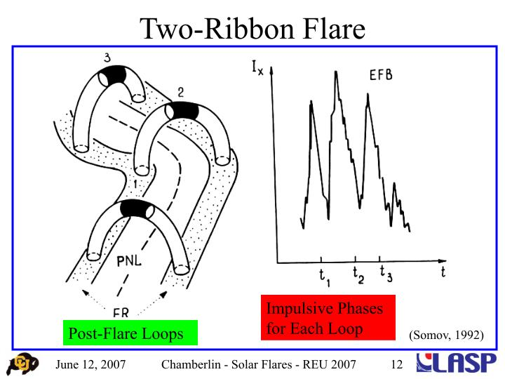 Two-Ribbon Flare