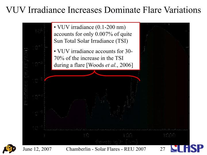 VUV Irradiance Increases Dominate Flare Variations