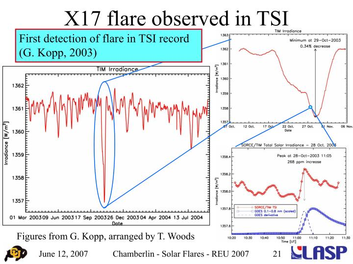 First detection of flare in TSI record (G. Kopp, 2003)