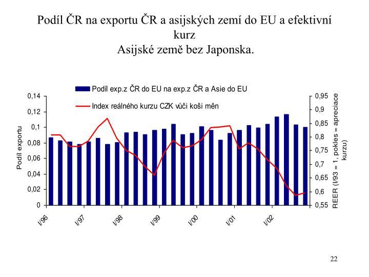 Podíl ČR na exportu ČR a asijských zemí do EU a efektivní kurz