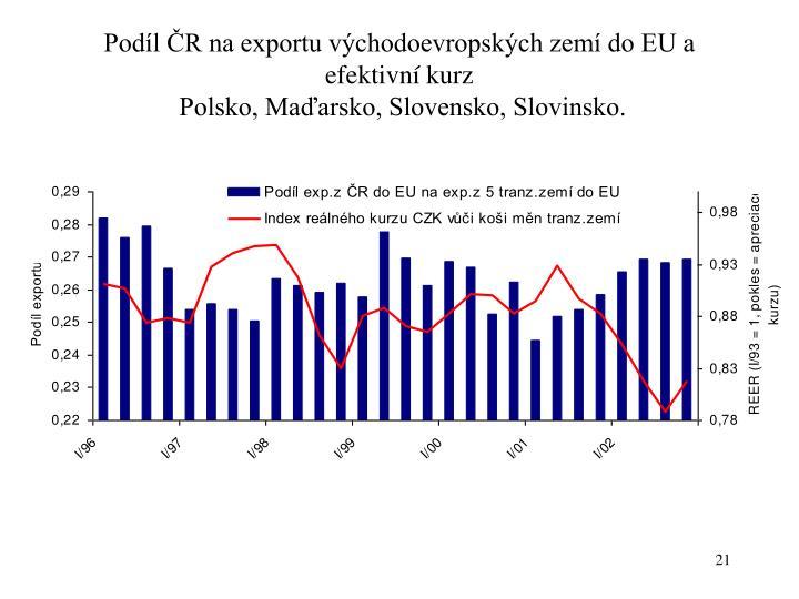 Podíl ČR na exportu východoevropských zemí do EU a efektivní kurz
