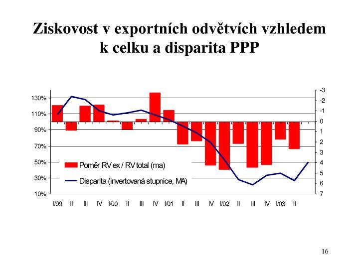 Ziskovost vexportních odvětvích vzhledem kcelku a disparita PPP