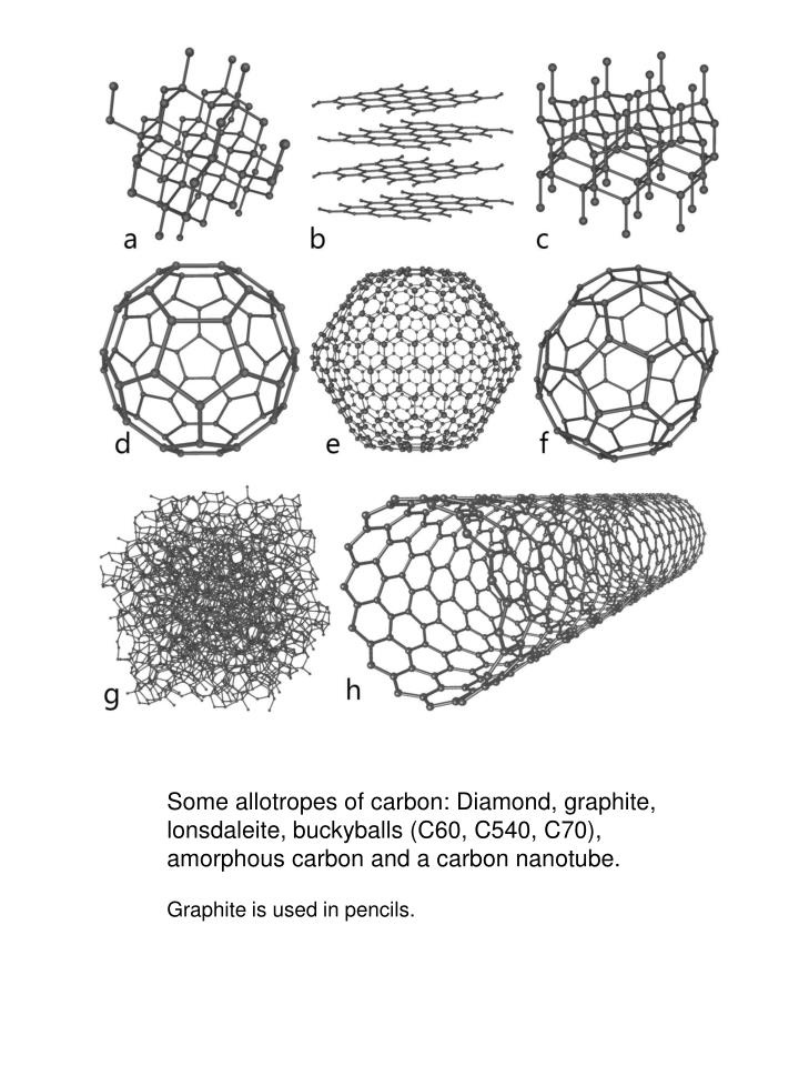 Some allotropes of carbon: Diamond, graphite, lonsdaleite, buckyballs (C60, C540, C70), amorphous carbon and a carbon nanotube.