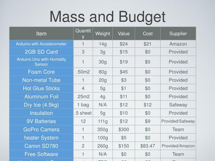Mass and Budget