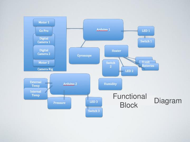 Functional Block