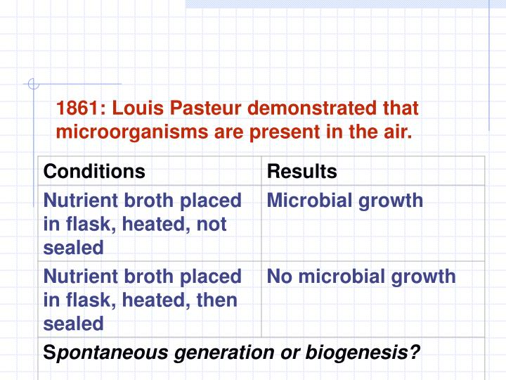 1861: Louis Pasteur demonstrated that microorganisms are present in the air.