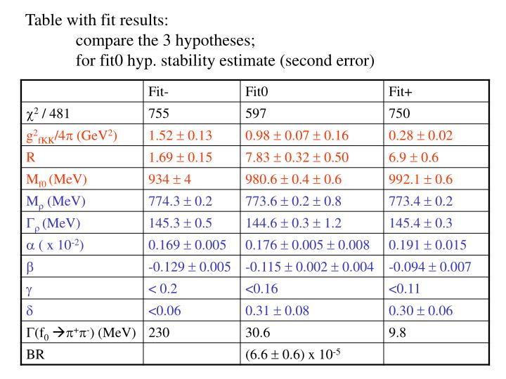 Table with fit results: