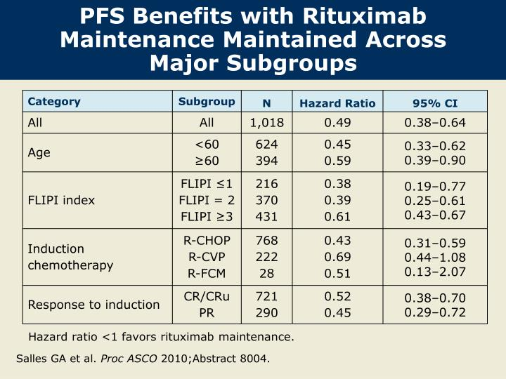 PFS Benefits with Rituximab