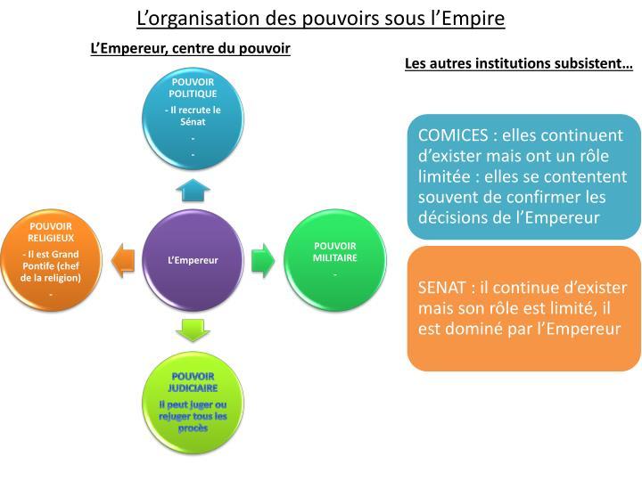 L'organisation des pouvoirs sous l'Empire