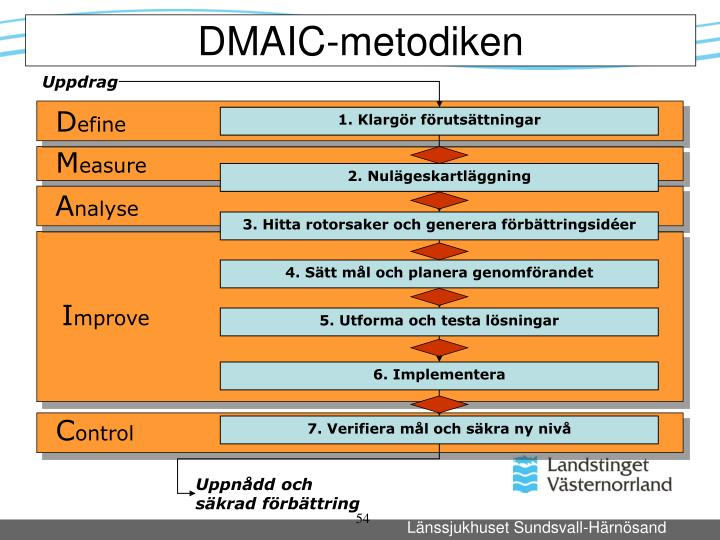 DMAIC-metodiken