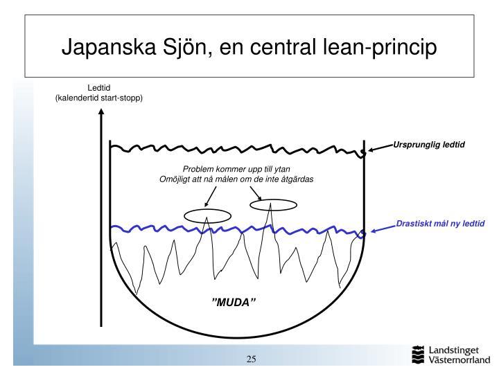 Japanska Sjn, en central lean-princip