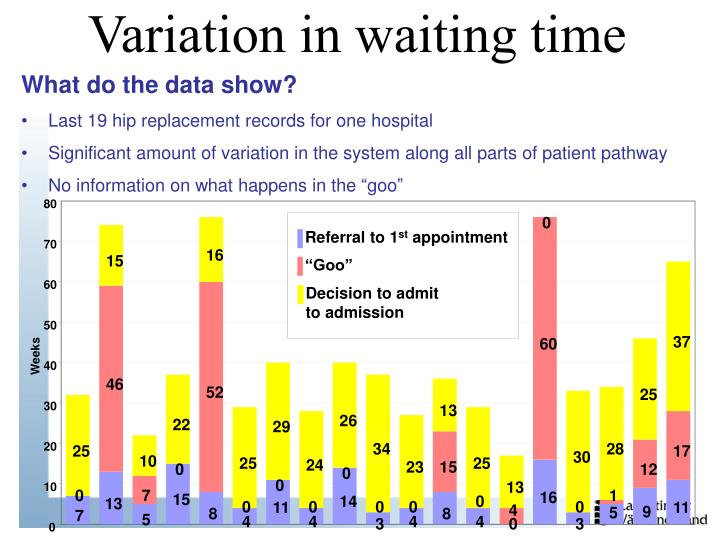 Variation in waiting time