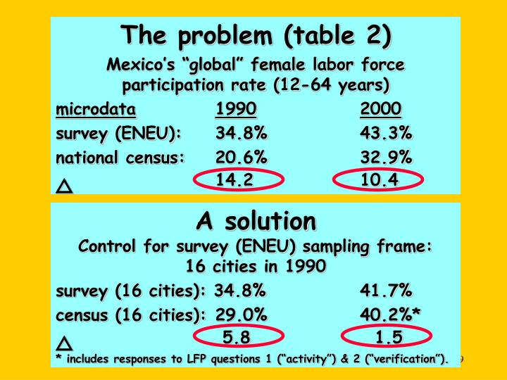 The problem (table 2)