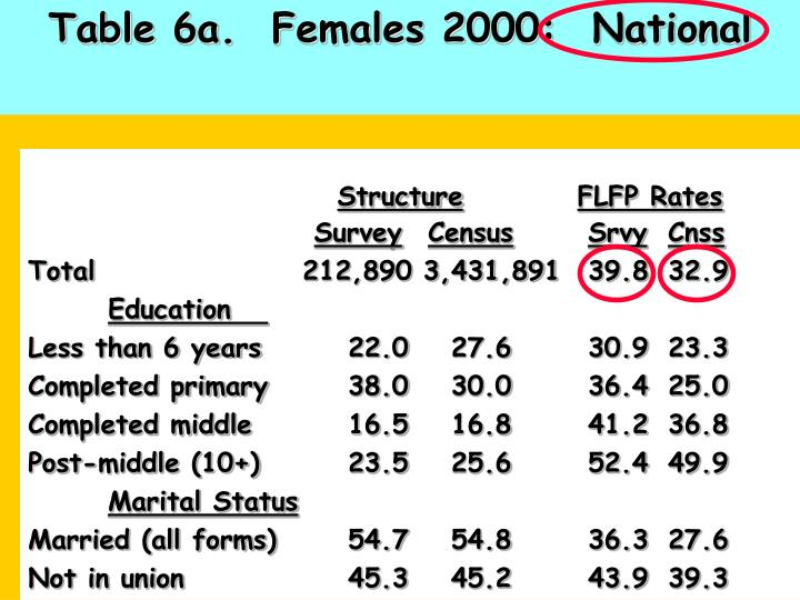Table 6a.  Females 2000:  National
