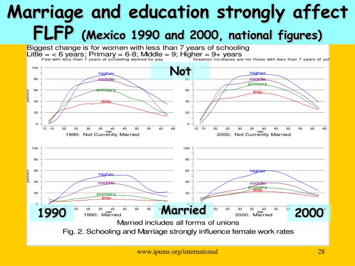 Marriage and education strongly affect FLFP