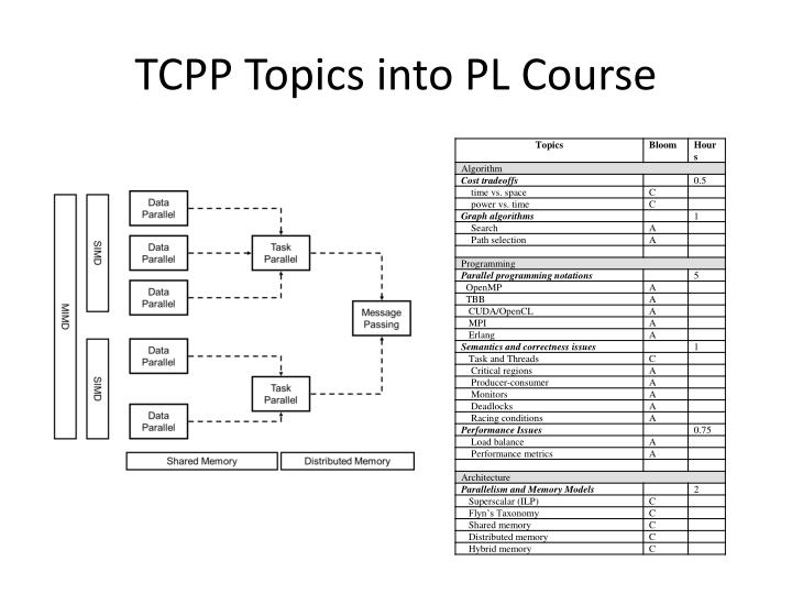 Tcpp topics into pl course