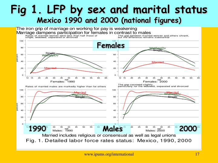 Fig 1. LFP by sex and marital status