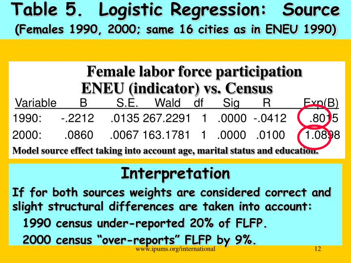 Table 5.  Logistic Regression:  Source