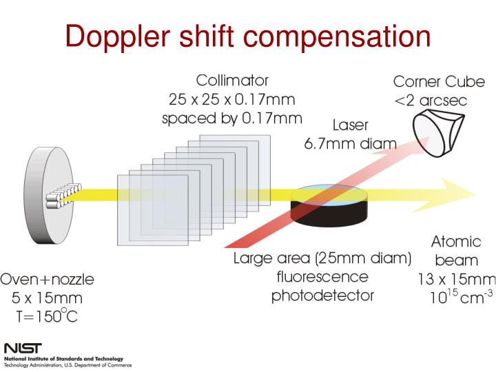 Doppler shift compensation