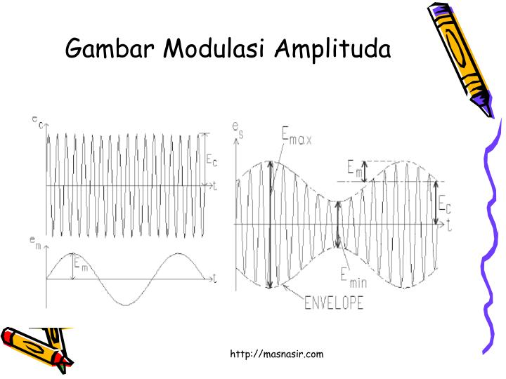 Gambar Modulasi Amplituda