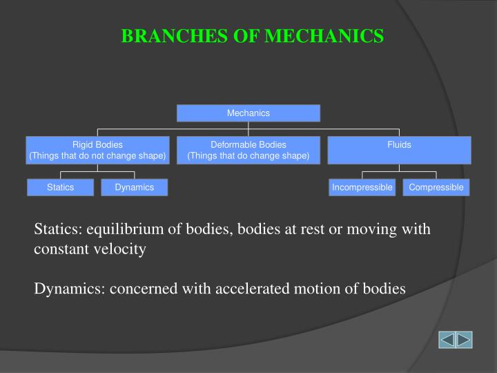 BRANCHES OF MECHANICS