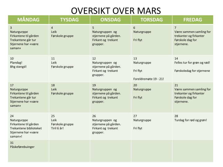 OVERSIKT OVER MARS