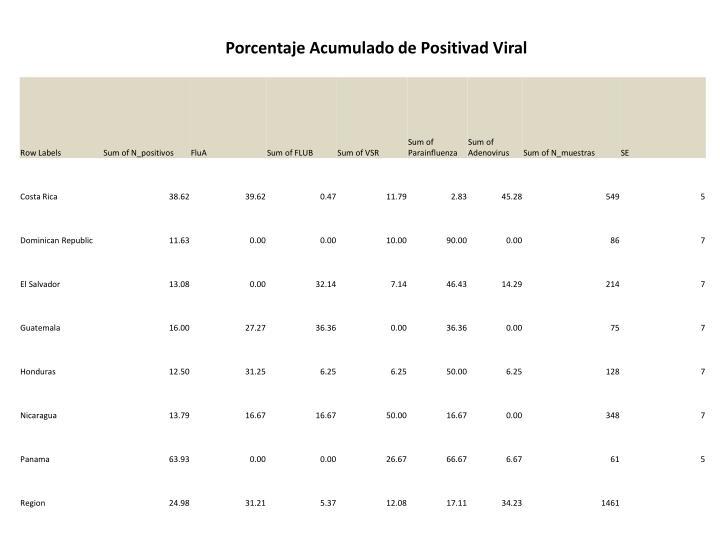 Porcentaje Acumulado de Positivad Viral