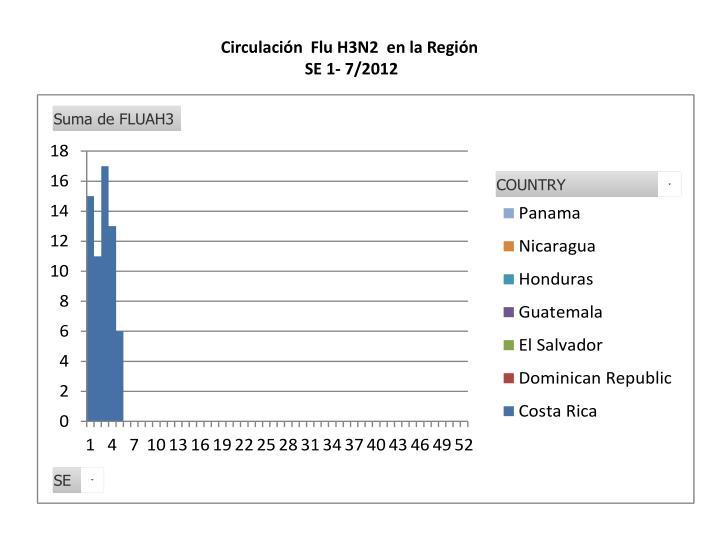 Circulación  Flu H3N2  en la Región
